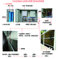 Inside Hanging Type Shop Special Environment Protection Air-Conditioner